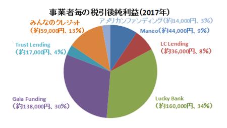 2017年事業者毎の純利益額.PNG